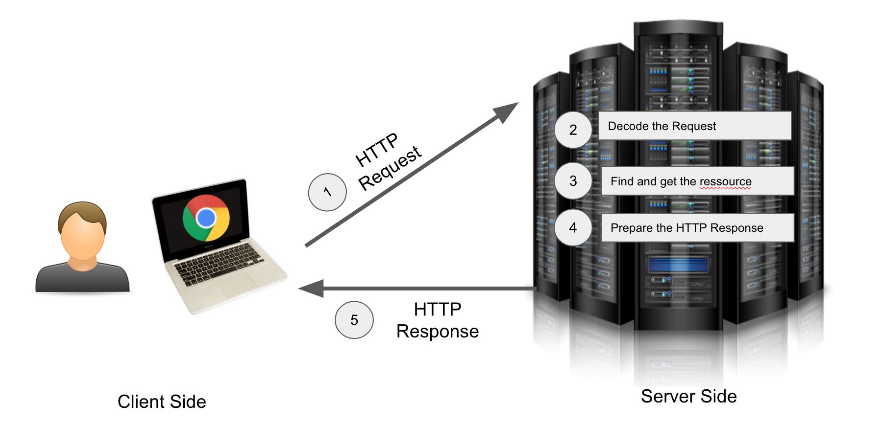 Comprendre les headers dune requte HTTP MXCode